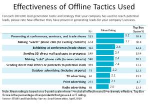 Offline-Tactics